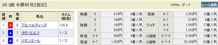 ギャロップジャパン_中京2R_払い戻し_悪質2ch競馬予想の検証