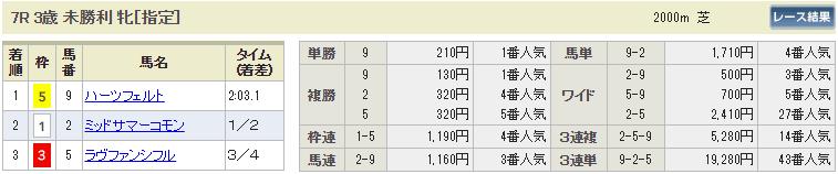 ギャロップジャパン_中京7R_払い戻し_悪質2ch競馬予想の検証