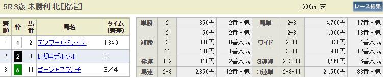 ギャロップジャパン_中山5R_払い戻し_悪質2ch競馬予想の検証